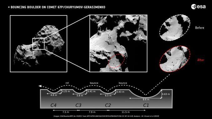 巨石发现位置的前后图像,下图是科学家推算的弹跳轨迹。