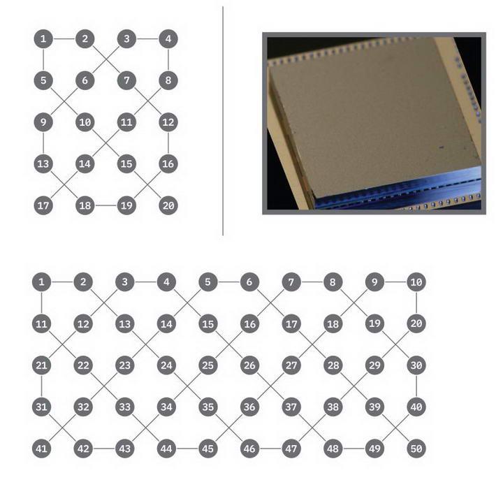 图左上是IBM20qbits系统,图下是50qbits系统示意图,可以发现量子比特没有全部彼此互联,图右上则是量子处理器的封装照。