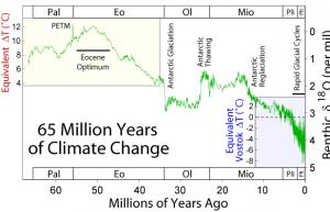 5600万年地球最热的时候温度比现在高10度,起因是地球轨道的变化插图