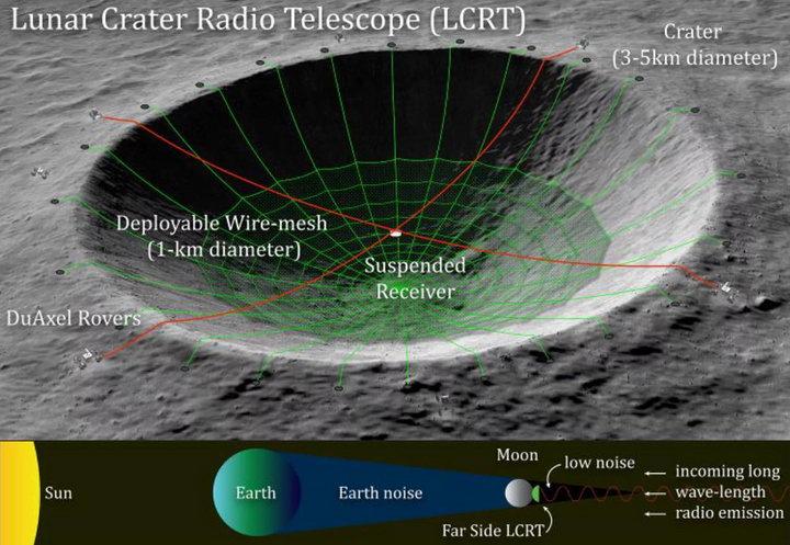 NASA计划将月球陨石坑改造成巨型射电天文望远镜