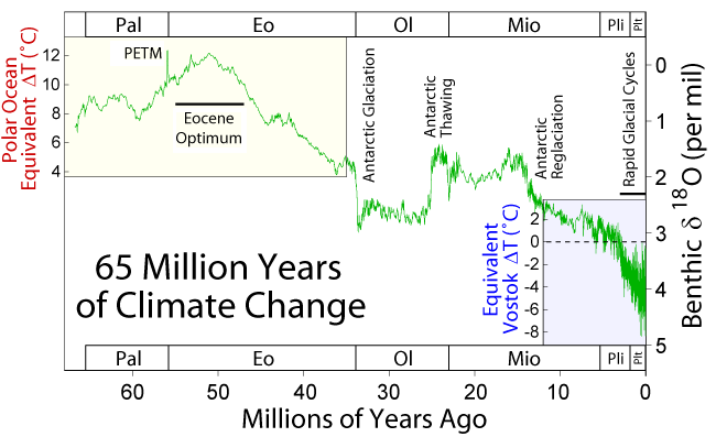 """600万年地球最热的时候温度比现在高10度,起因是地球轨道的变化"""""""