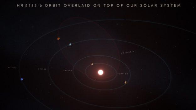 新发现的高离心率轨道热木星:可能将邻居行星撞出星系插图