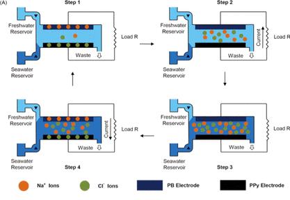 利用淡水和海水的电位差能发电的盐差能发电技术插图(1)