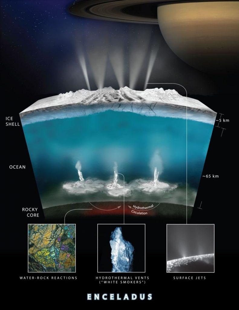土卫二的冰下咸水海洋可能很适合孕育生命