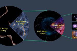构成宇宙物质总量的分解示意图。