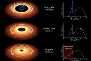 黑洞与吸积盘同向或不同向转动的X光波段能量分布图。