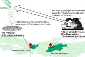 天文学家首度能共同以雷达和光学观测微弱流星缩略图