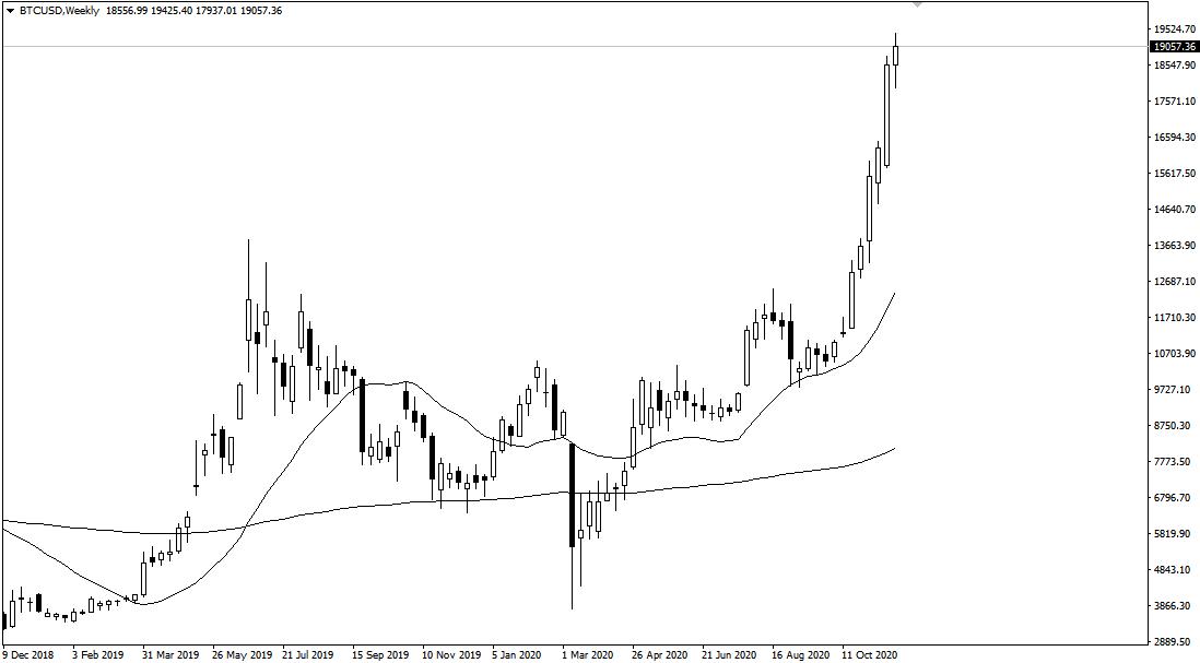 (比特币市值走势图)