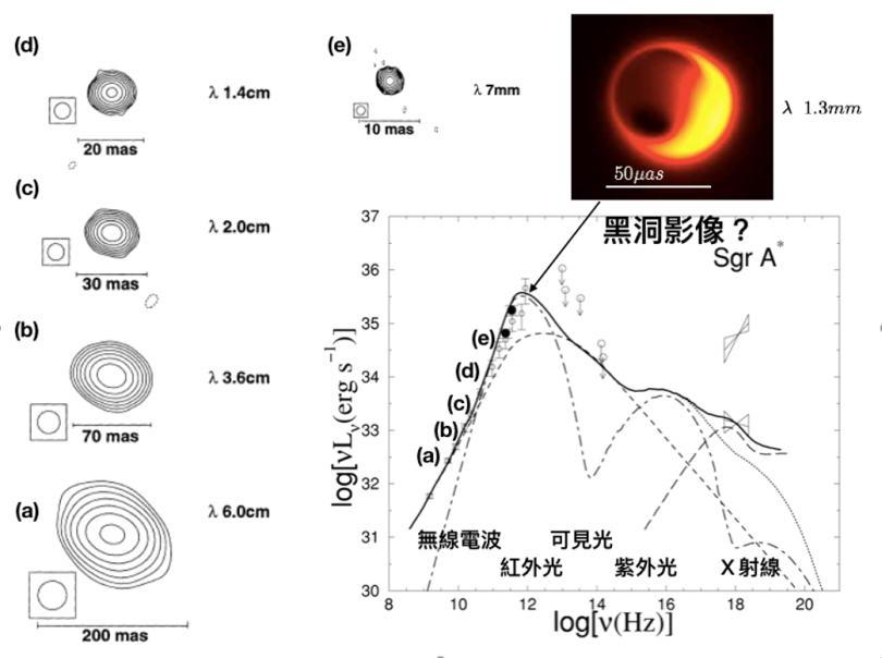 ▲图2:银河系中心超大质量黑洞Sgr A*的观测数据。