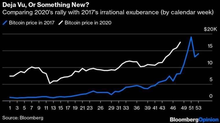 比特币2017 年与2020 年53 周走势(图: Marketwatch)