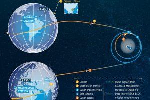 我国的嫦娥五号探测器顺利升空开展登月采样任务缩略图