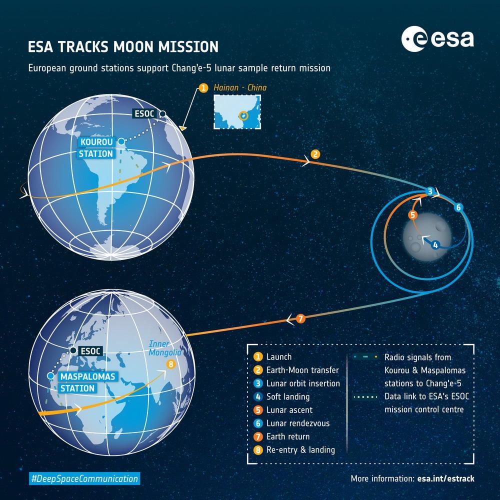 我国的嫦娥五号探测器顺利升空开展登月采样任务
