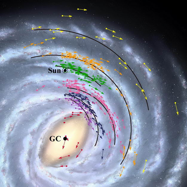 新观察表明:太阳系距离银河系中心黑洞的距离比以前预测的近了2000光年,速度快了7千米/秒