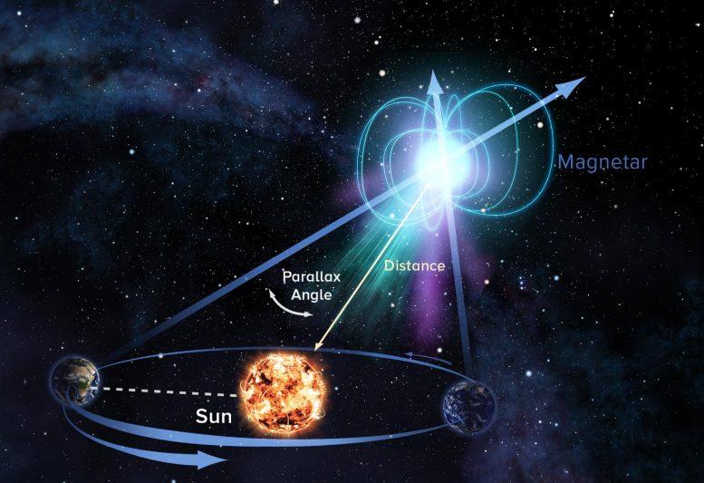 科学家通过周年视差的方法精确测量了一颗磁星的距离