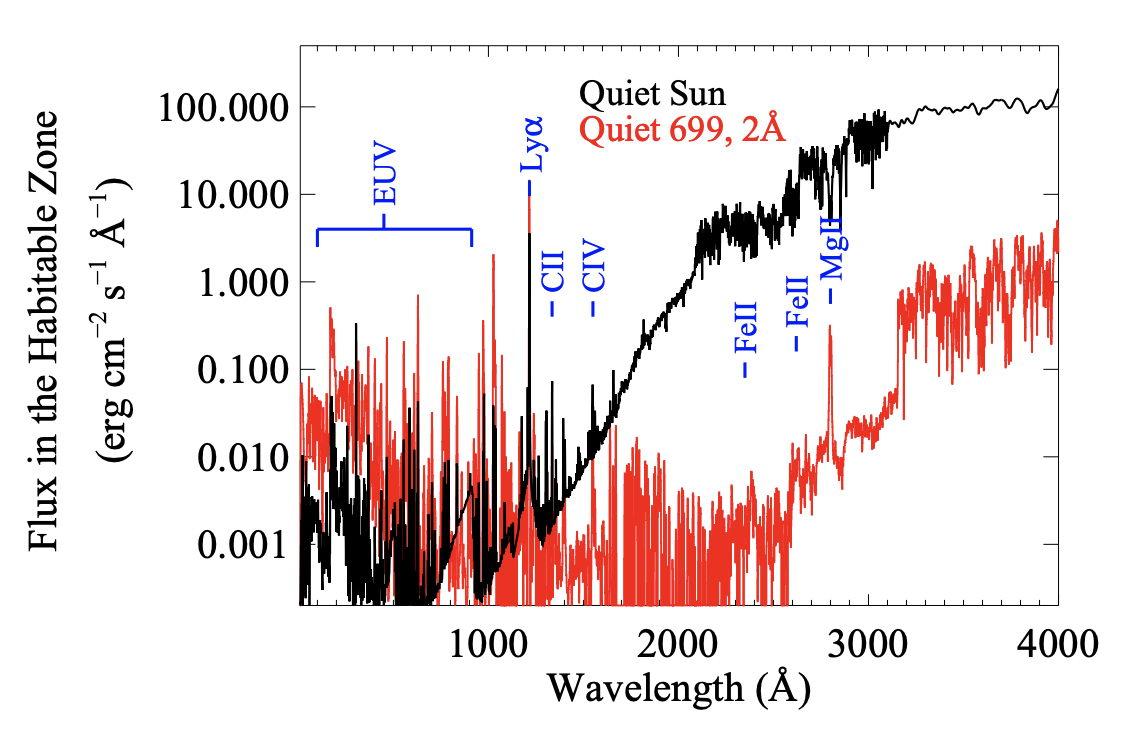 环境恶劣的红矮星星系中的行星也能诞生生命,只是宜居带和太阳系不一样插图