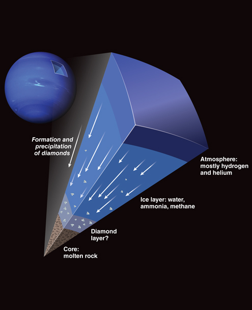 海王星上真的能下钻石雨么?