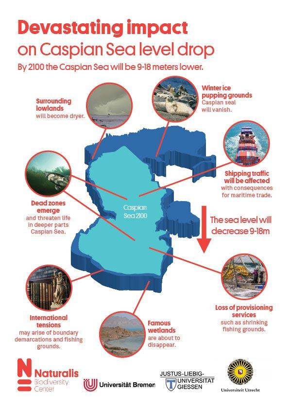 里海水位未来可能下降18米,面积缩小三分之一插图4