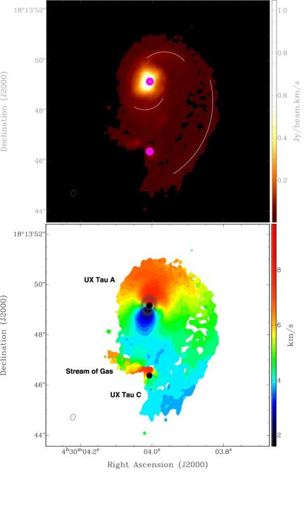 金牛座UX2的观测结果。上图为气体分布情形,下图为气体分子的径向速度。