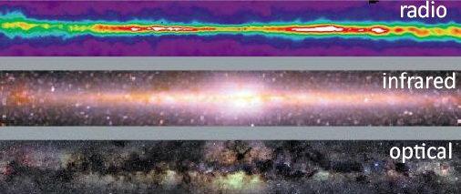 各种波长下的银河系外观对比
