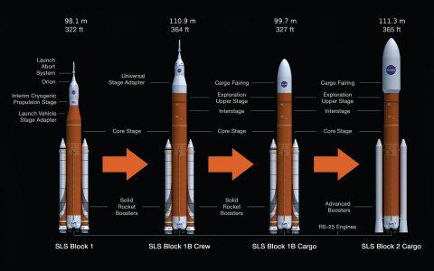 美国SLS火箭测试再遇问题,恐影响登月计划