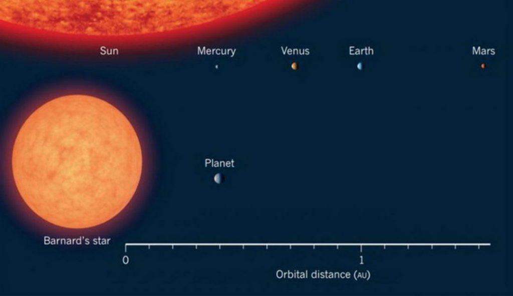 巴纳德星是一颗红矮星,质量只有太阳的14%
