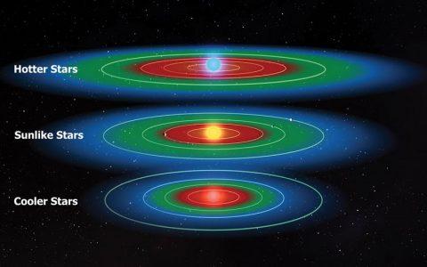 地球轨道距离太阳多远会超出宜居带的范围?