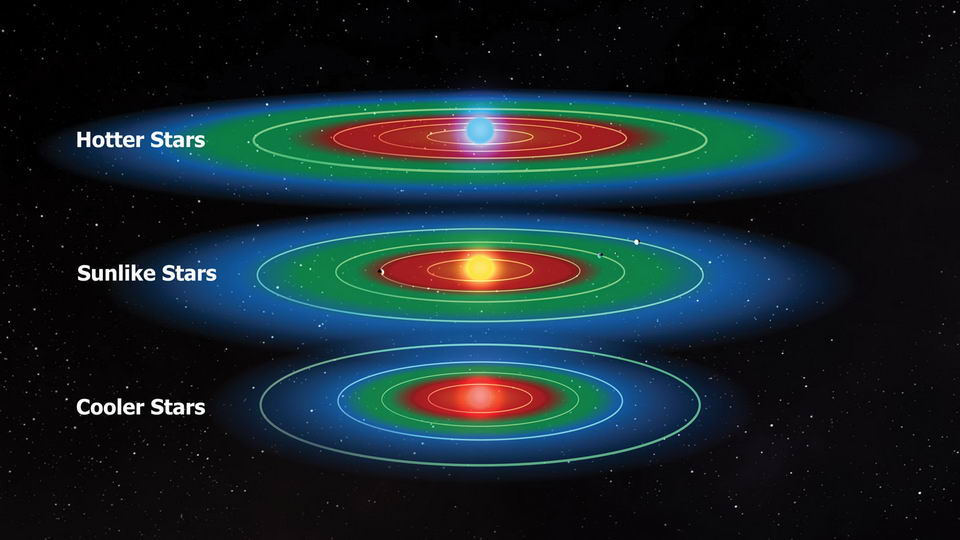 地球轨道距离太阳多远会超出宜居带的范围?插图