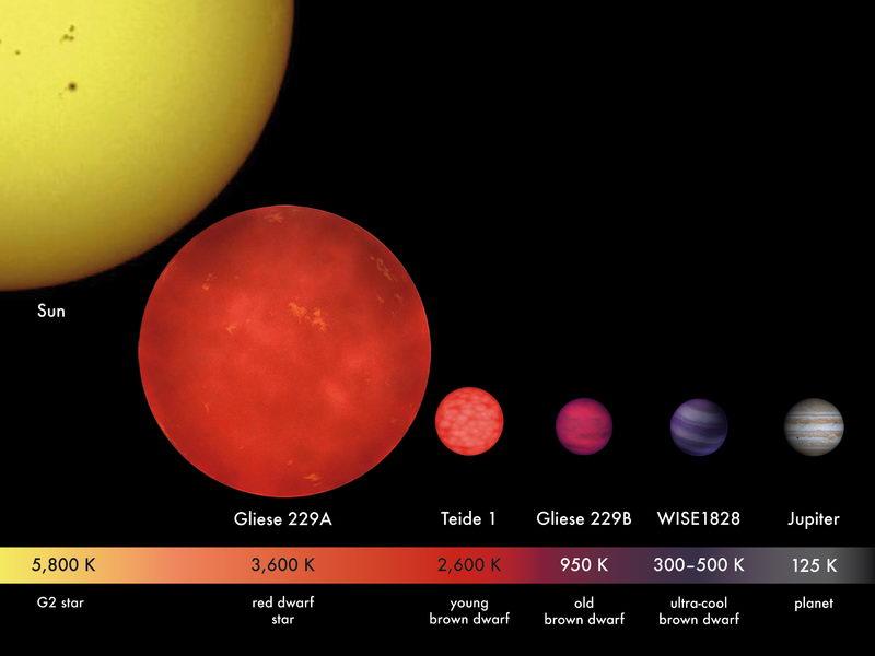 表面温度只有25℃的Y型褐矮星