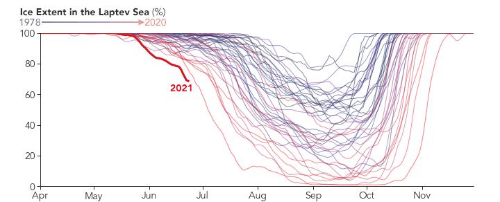 拉普捷夫海冰面积变化(1978年–2021年)