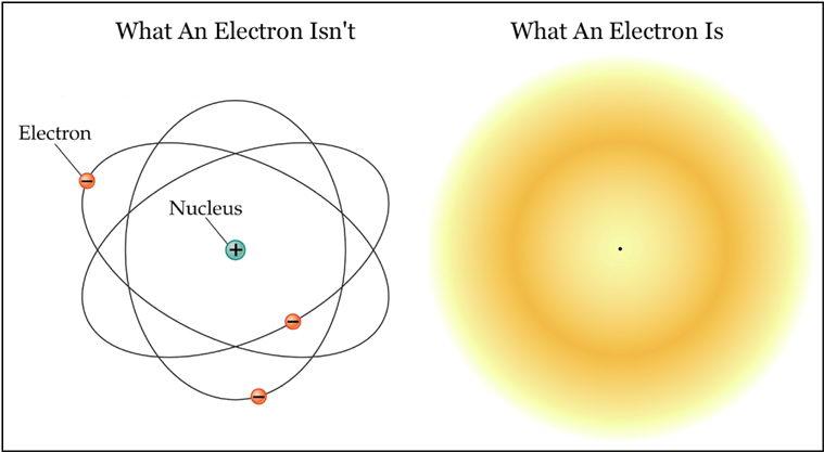 电子不存在真实的轨道,它只是存在一个概率云,在这里出现的概率大而已,并不像宏观的行星具有速度和方向等物理特征